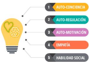 claves de la inteligencia emocional. Infografía