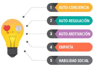 5 claves de la inteligencia emocional. Infografía